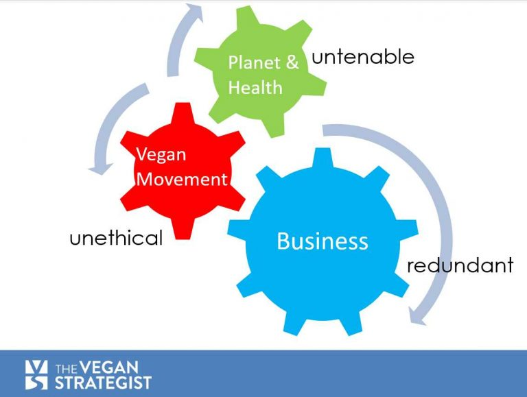 We need to work in unison with other forces that can bring us closer to a vegan world.